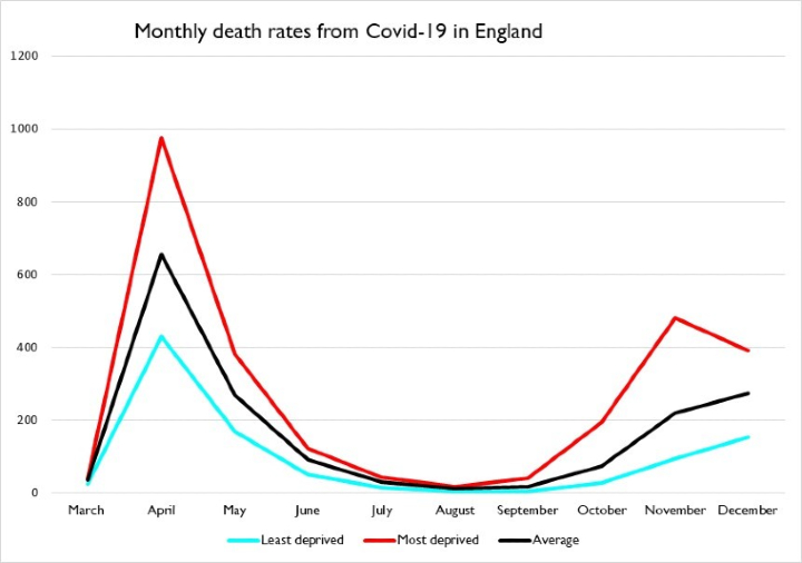 Monthly death rates from Covid-19 in England