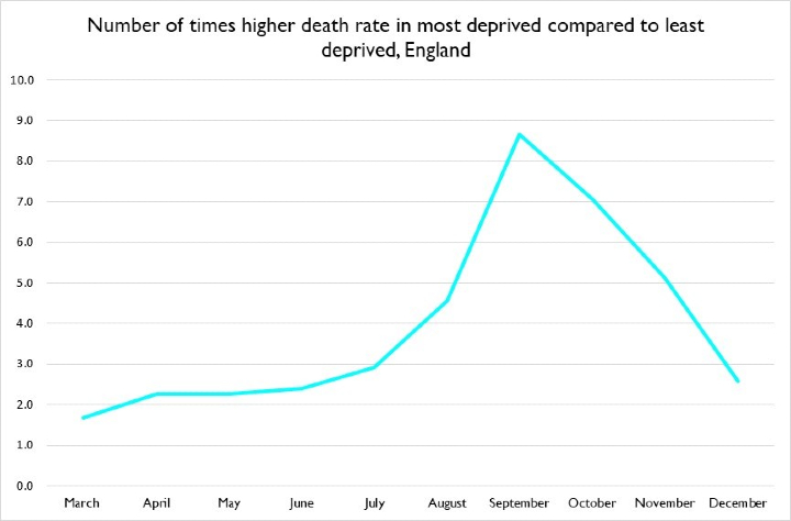 Death rate in most deprived communities compared to least deprived communities