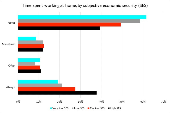 Time spent working at home by SES