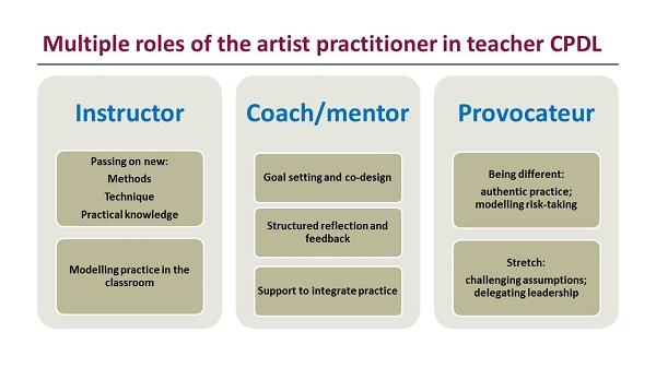 Artist roles in teacher CPDL - RSA