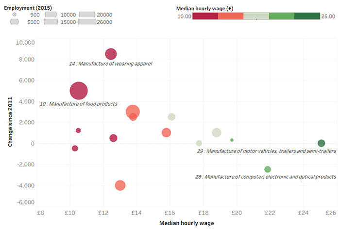 21 Of Londons Manufacturing Jobs Pay Less Than The London Living Wage Set By The Living Wage Foundation At 9 75 Per Hour