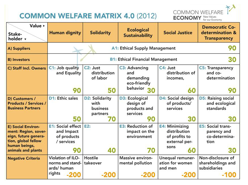 common welfare matrix 4.0