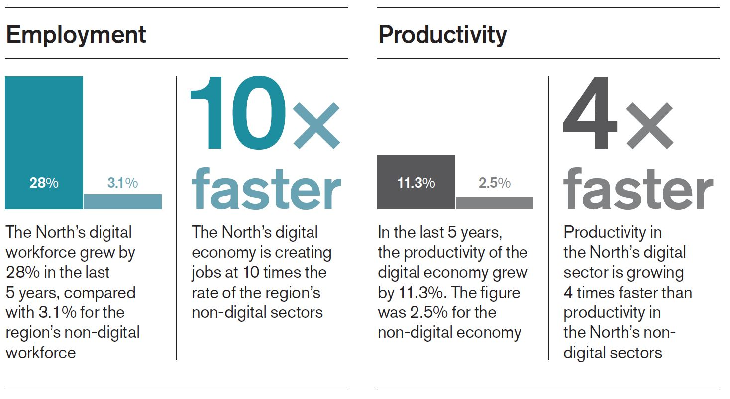 employment productivity tech north