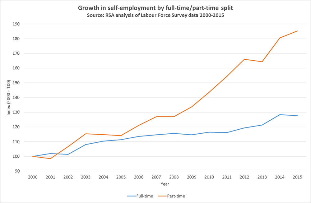 growth in self-employment by full-time / part-time split