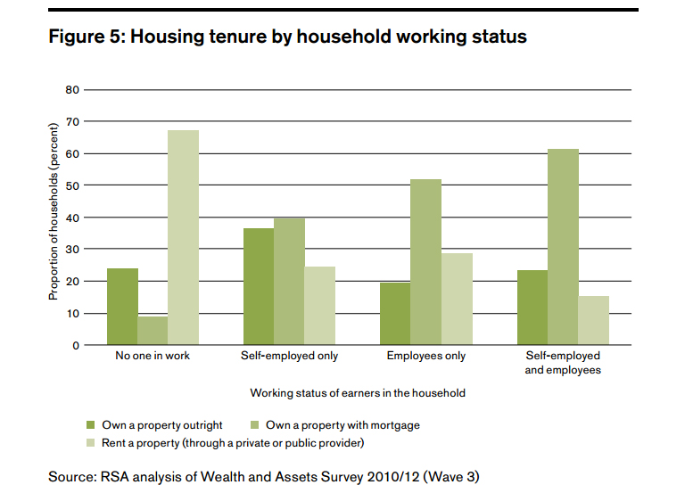housing tenure self employment