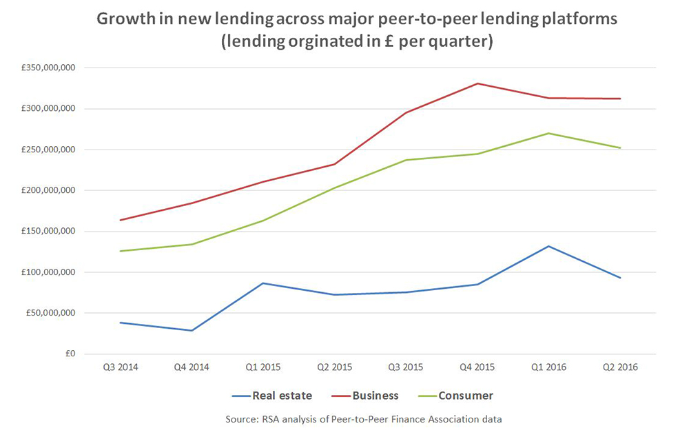 growth in new lending