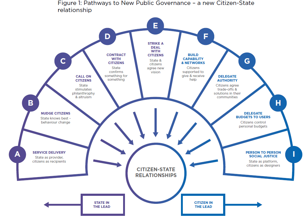 pathways to new public governance