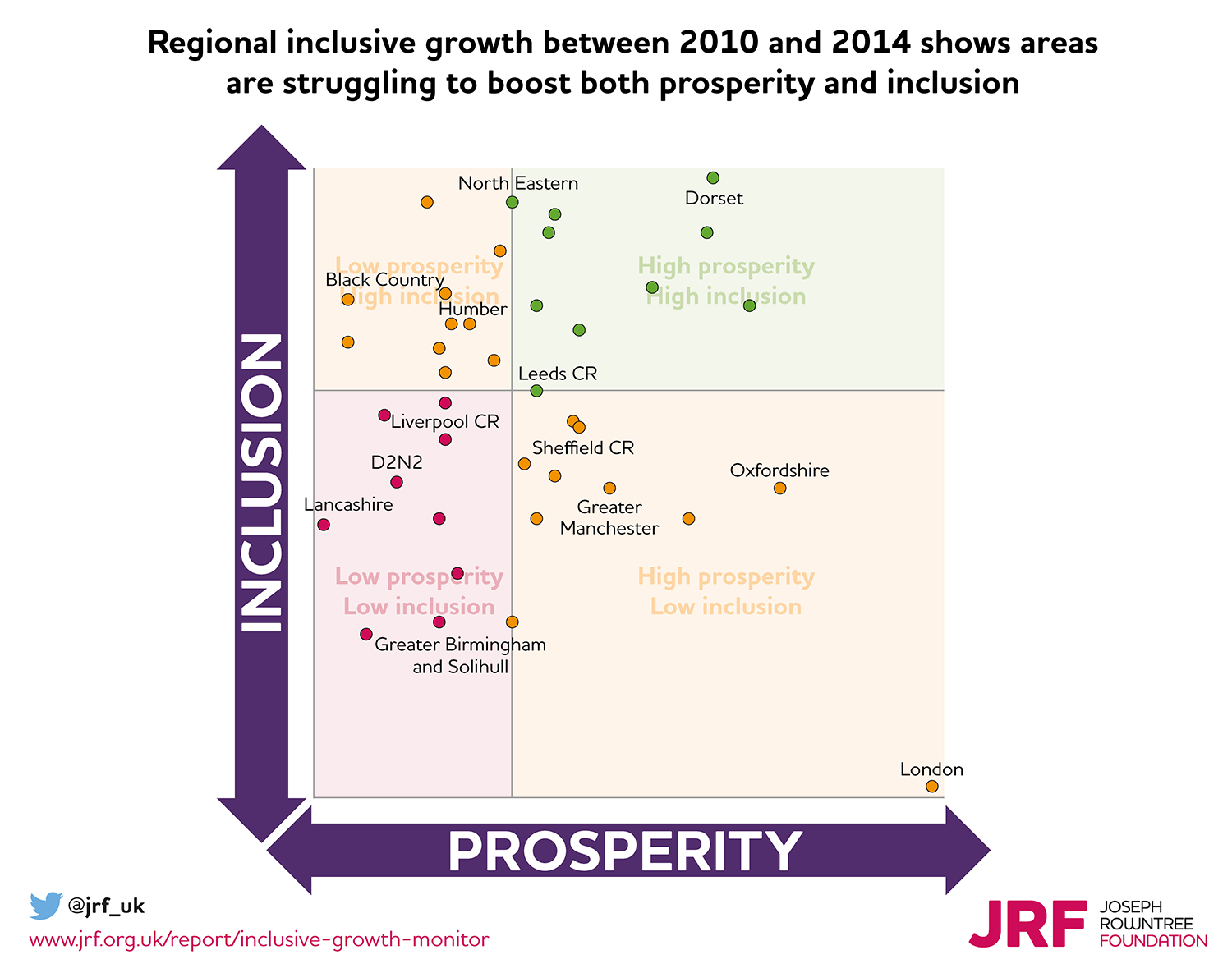 Regional inclusive growth between 2010 and 2014