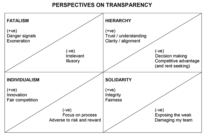 perspectives on transparency Matthew Taylor