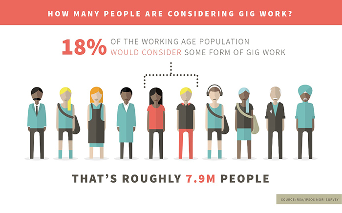 Service Economy Makes Work For >> Making The Gig Economy Work For Everyone Rsa
