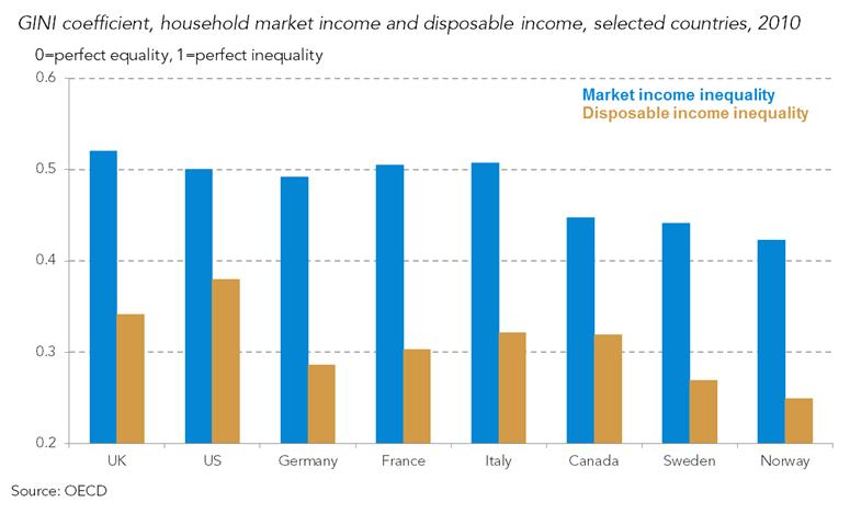 household market income disposable income inclusive growth