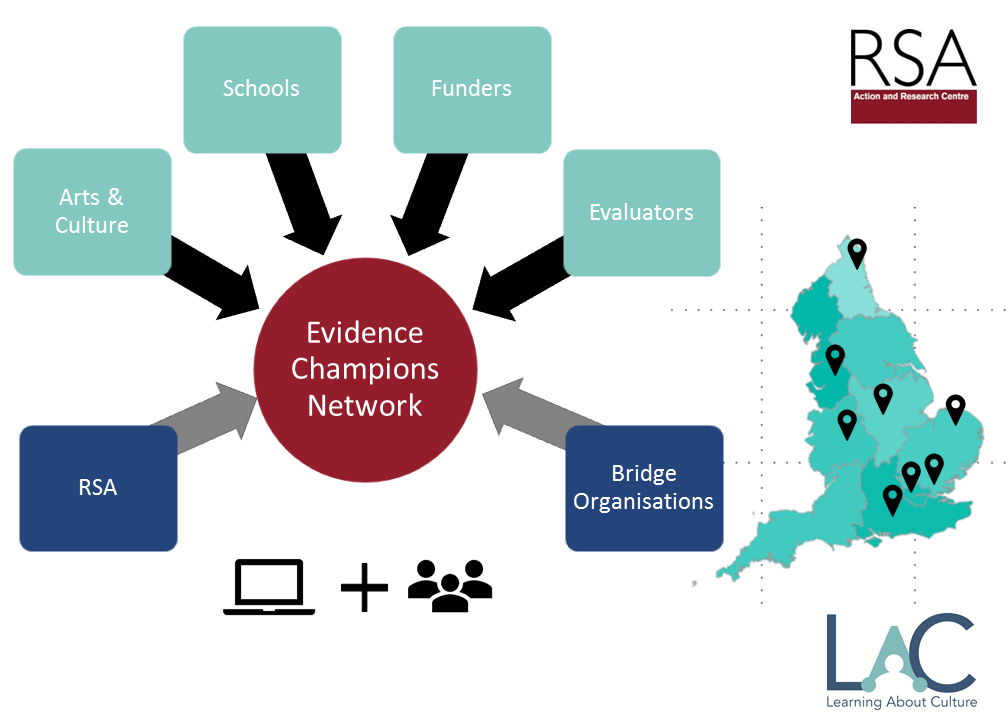 Diagram showing the different stakeholders in the network including the RSA, schools, arts and culture, funders, evaluators and bridge organisations